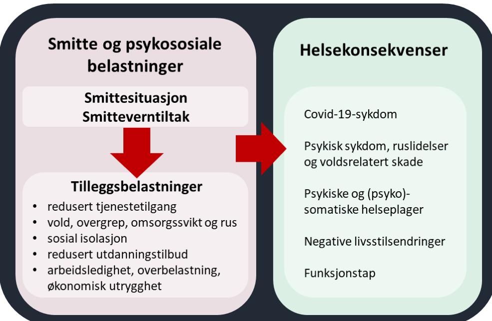 Figur som viser hvordan smitteverntiltak gir tilleggsbelastninger og helsekonsekvenser (som beskrevet i teksten)